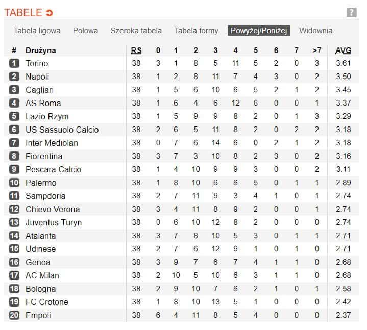 Tabela z liczbą goli na mecz w Serie A
