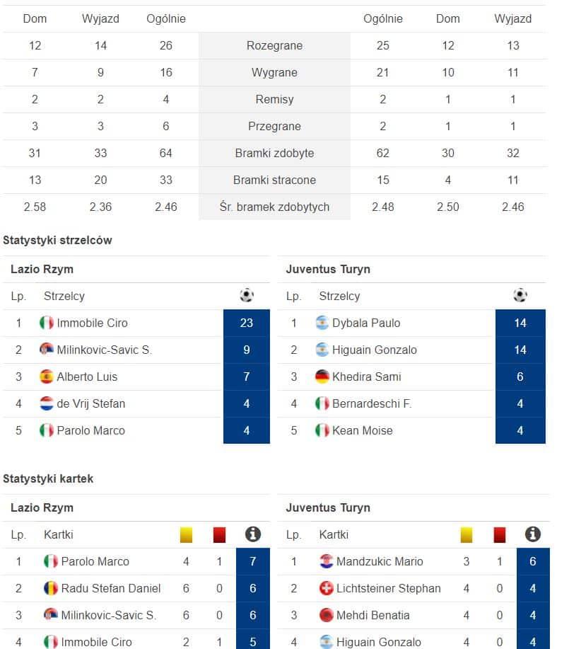 Statystyki drużyn Serie A (forBET)