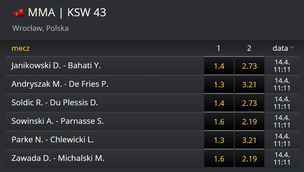 Typy na KSW 43