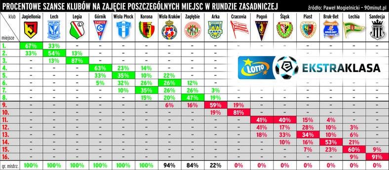 Szanse drużyn w 30. kolejce Ekstraklas (Foto: Paweł Mogielnicki / Przegląd Sportowy)