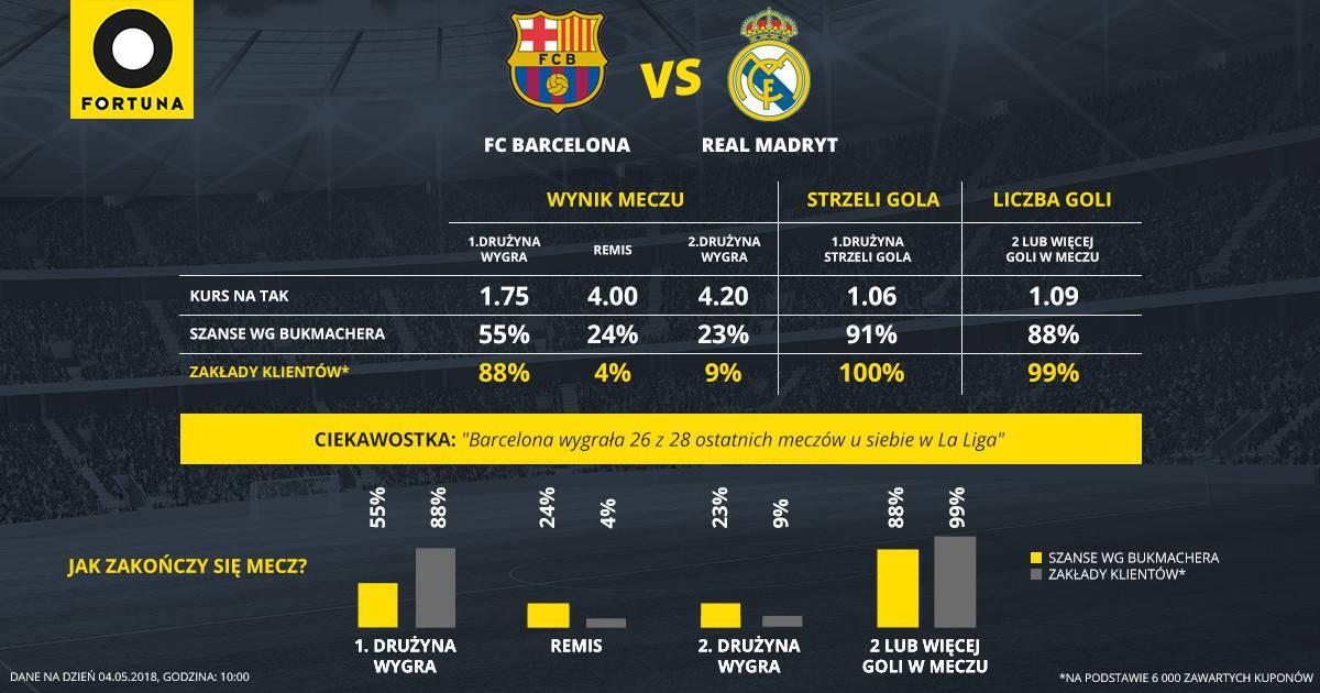 FC Barcelona - Real Madryt w Fortuna Online