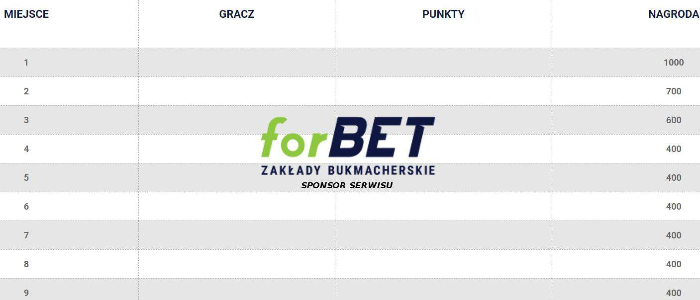 15.000 PLN do zdobycia w weekend w Forbet!
