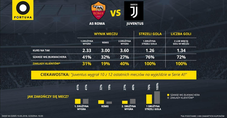 Statystyki zakładów na mecz AS Roma - Juventus Turyn