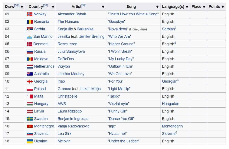 Eurowizja 2018 piosenki półfinał B