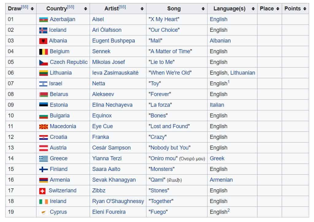 Eurowizja 2018 piosenki półfinał A