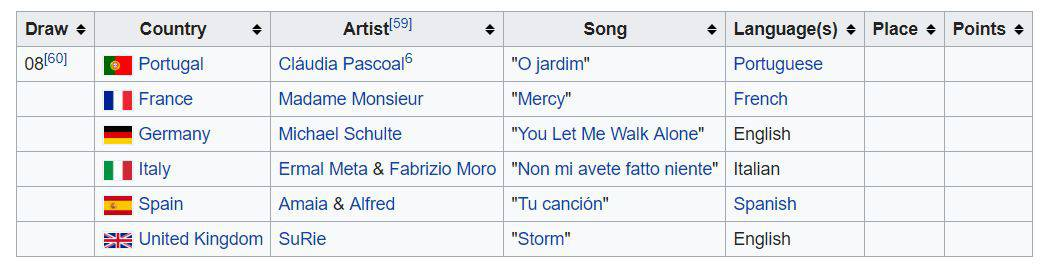 Eurowizja finał lista piosenek