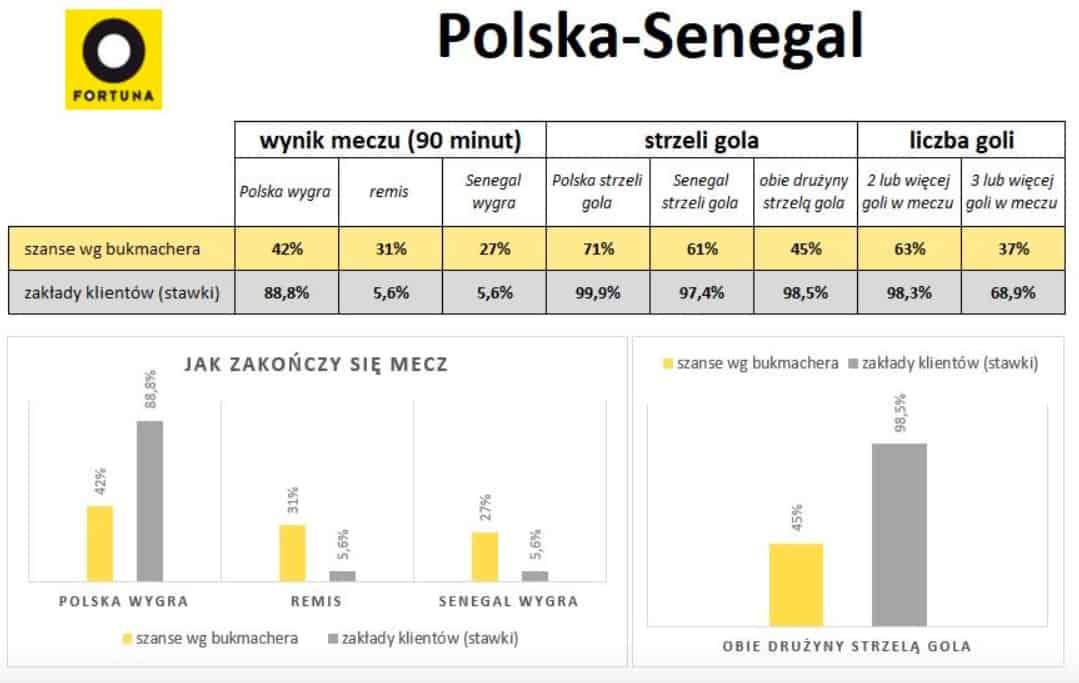 Typy na Polska Senegal w Fortunie