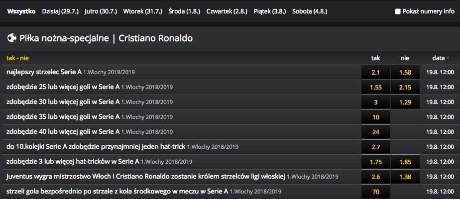 Ronaldo Juventus Zakłady Bukmacherskie