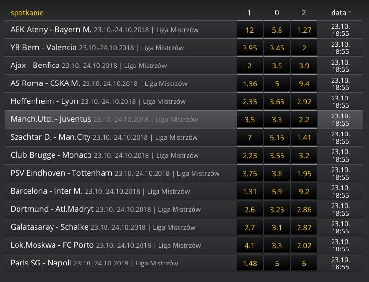 Obstawianie Ligi Mistrzów