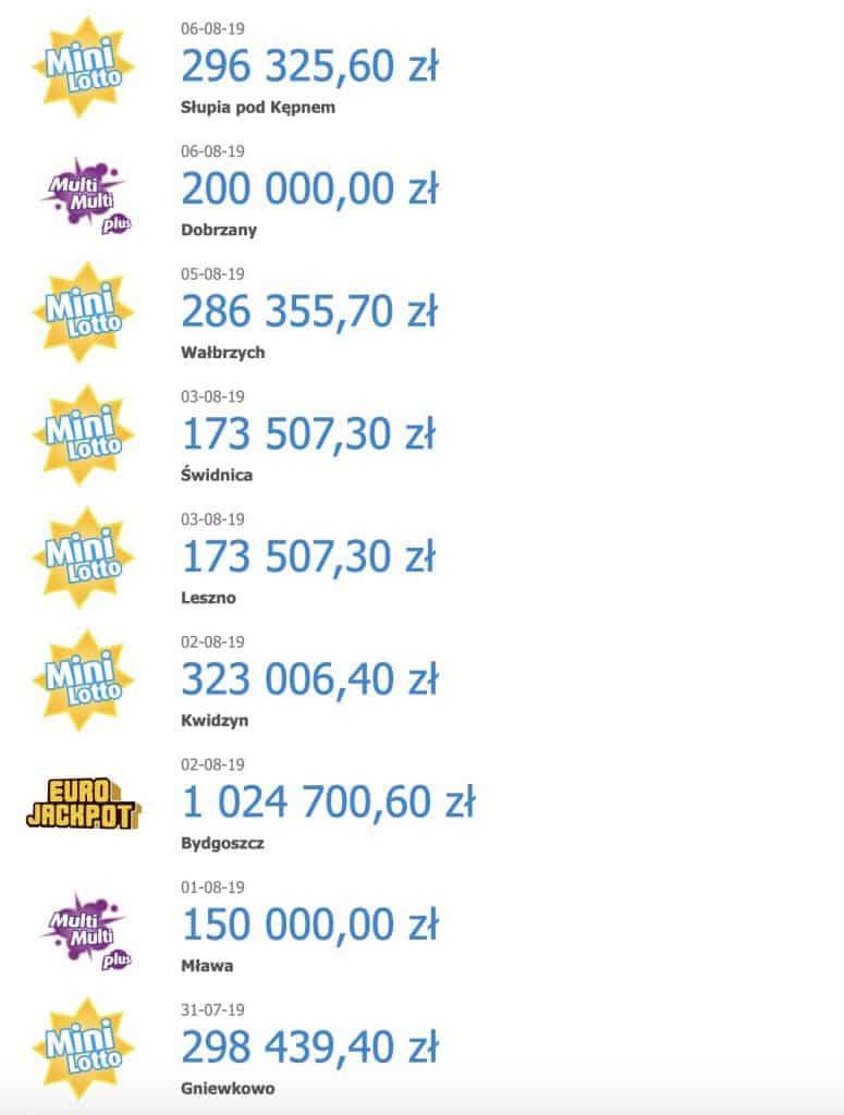 Wysokie wygrane Lotto