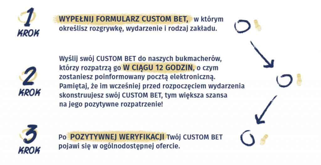 Jak postawić custombet w Ewinner?